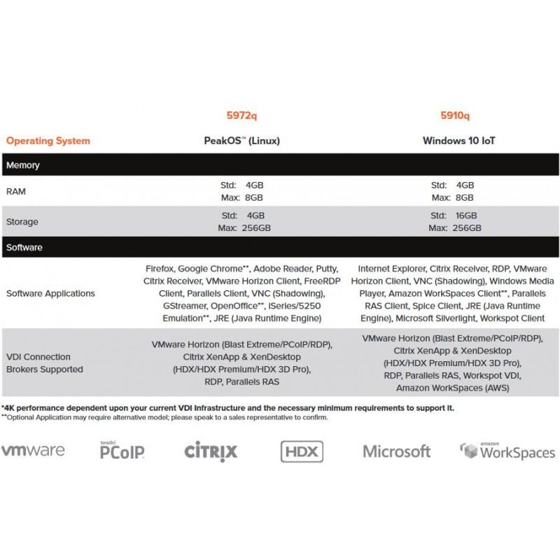 10ZIG 4GB (5972q-4400) PeakOS Linux Thin Client